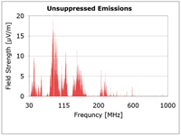 Unsuppressed-EMI-Emissions